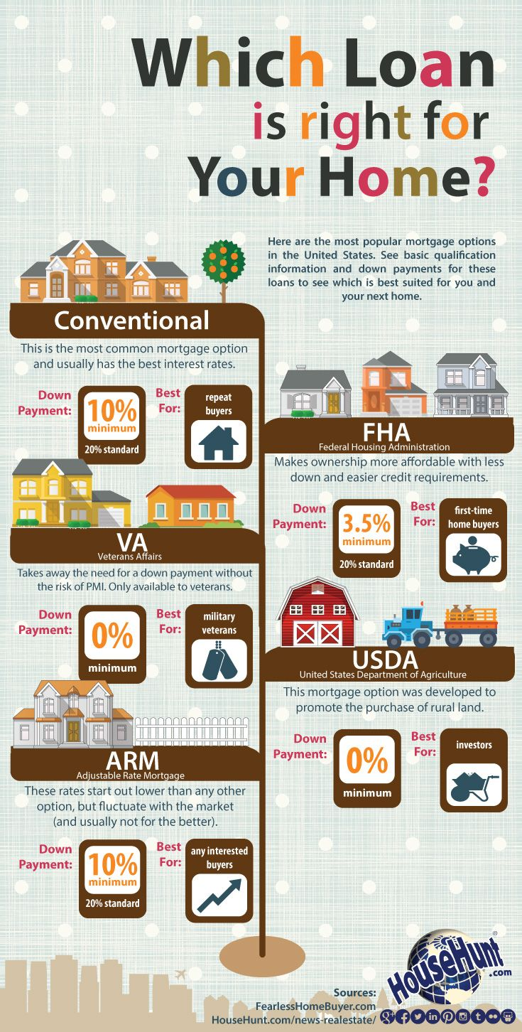 Which Home Loan Is Right For You?